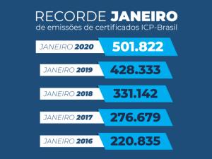 ITI – Janeiro bate recorde de emissões ICP-Brasil em relação aos anos anteriores